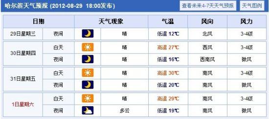 哈尔滨未来几天天气预报(图片来源:中国天气网)-黑龙江省防汛抗