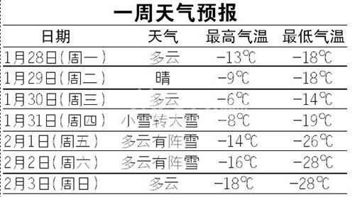 天津天气 天津天气预报 天津天气预报15天 廊坊天气图片 30312 500x图片