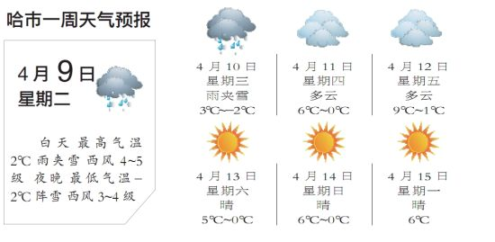 本报讯 (记者 左靓) 记者从省气象部门获悉,9日起我省将迎来新一轮降水天气。预计今明两天哈市将出现雨夹雪转阵雪天气。12日,哈市的最高气温将升至9。   据气象部门预测,今明两天哈市将出现雨夹雪天气,最高气温降至2,同时风力较大,感觉较为寒冷。气象专家提醒市民外出要随身携带雨具,适时添衣。降水天气会导致路面湿滑,请市民及司机朋友注意安全。   >>>点击浏览更多