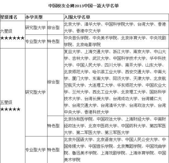 2013中国一流大学应是高考状元首选大学