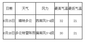 具体天气预报如下-哈尔滨市中考期间或有降雨 气温较高