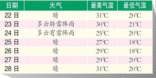 哈尔滨本周天气预报-哈尔滨今日大暑气温高 周二周三有雷阵雨