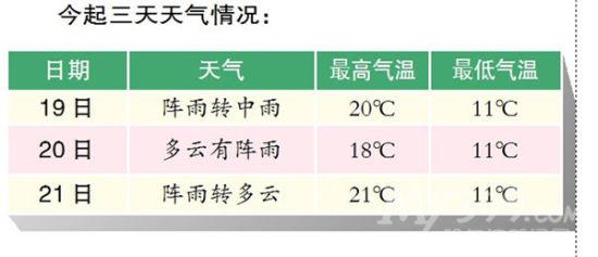 哈尔滨今起三天天气预报-哈尔滨昨日降短时冰雹 今起三天有雨