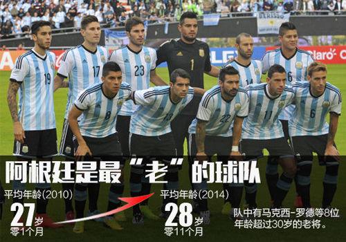 世界杯名单之最:阿根廷最老德国最高日本队第2矮