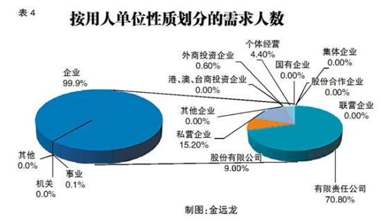 事业单位吸纳就业仅占0.1%   《分析》指出,按用人单位性质分组,企业用工比重为99.9%,事业单位仅占0.1%。在企业用工中,有限责任公司和私营企业是劳动力市场上吸纳就业的主力,所占比重分别是70.8%和15.2%。(表4)   民营股份制企业成招聘主力   通过二季度的数据统计,民营、股份制企业已逐步成为现行经济发展的重要助推器,在人力资源市场的各类招聘活动中,民营和股份制企业一直是招聘的主力军。首先,民营企业在国家各项政策支持引导下,企业发展迅速,人才需求量不断增加;其次,基础岗位流动性较大