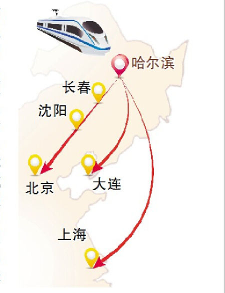 沈阳,大连,北京,上海5个城市的高铁快递业务