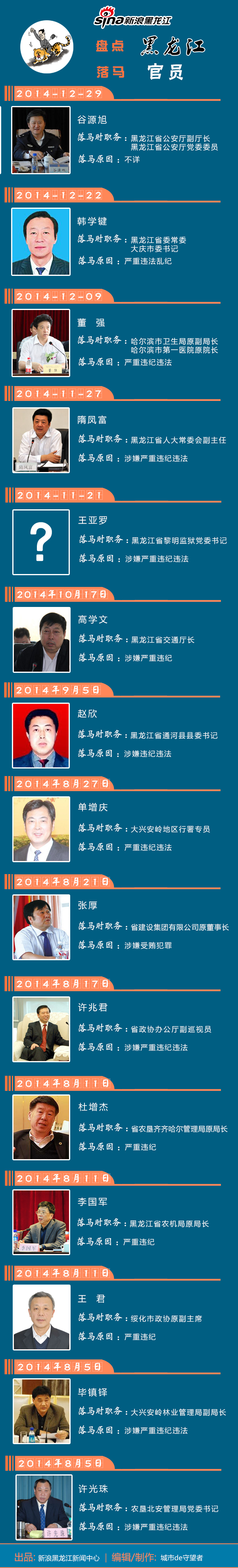 图解龙江第3期:黑龙江落马官员