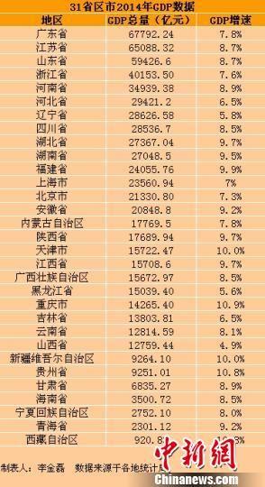辽宁GDP造假倒数第二_辽宁舰