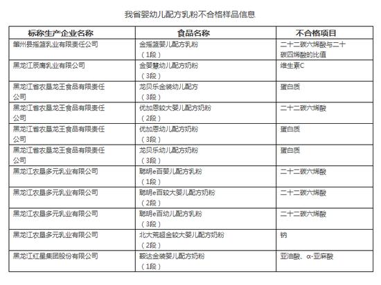 黑龙江婴幼儿配方乳粉不合格样品信息