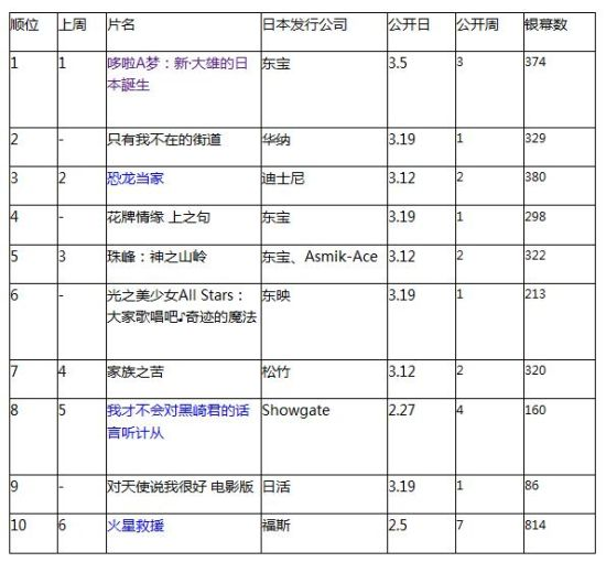 日本票房:《哆啦A梦》3连冠村花新片居亚
